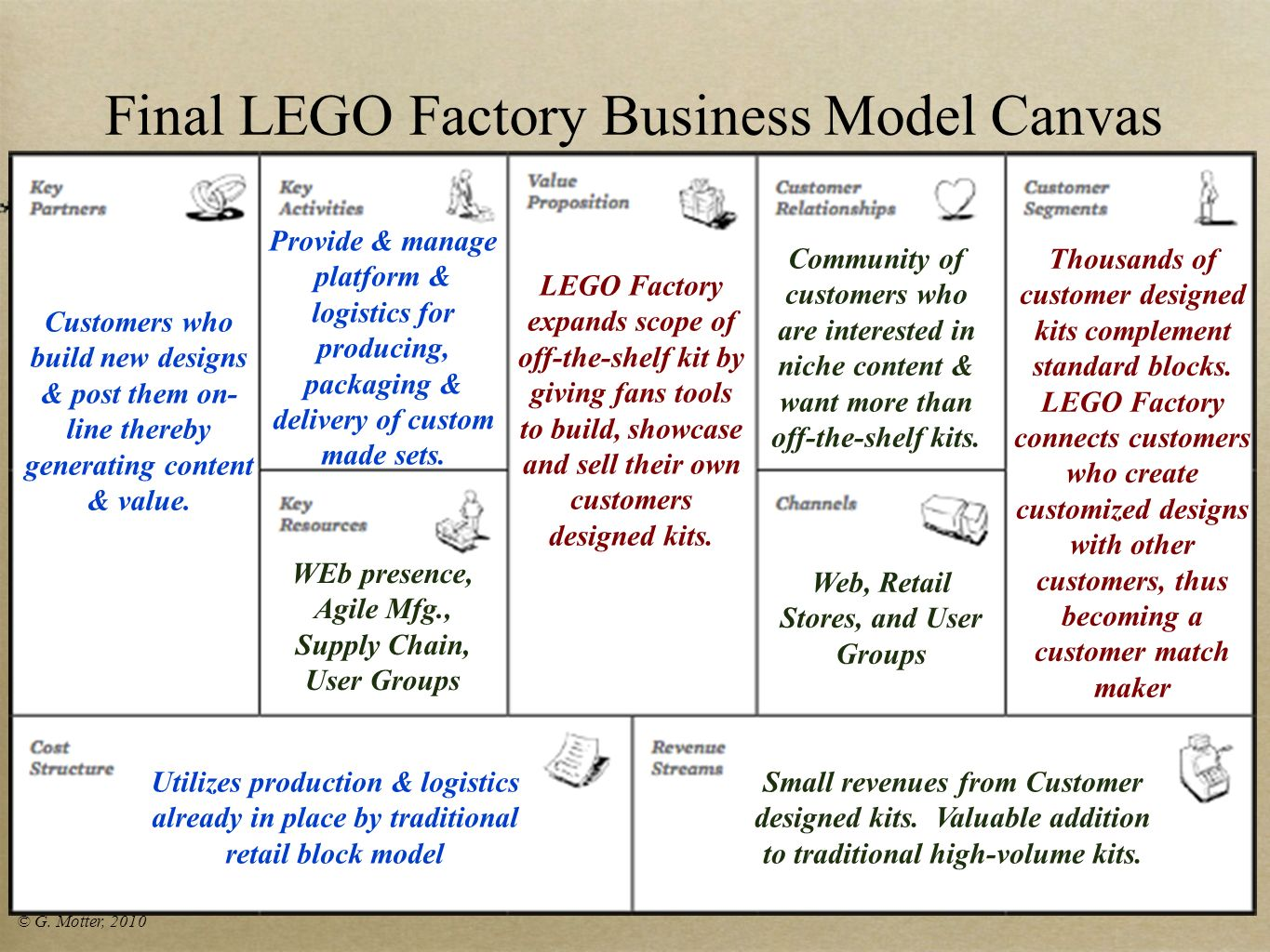 Final LEGO Factory Business Model Canvas