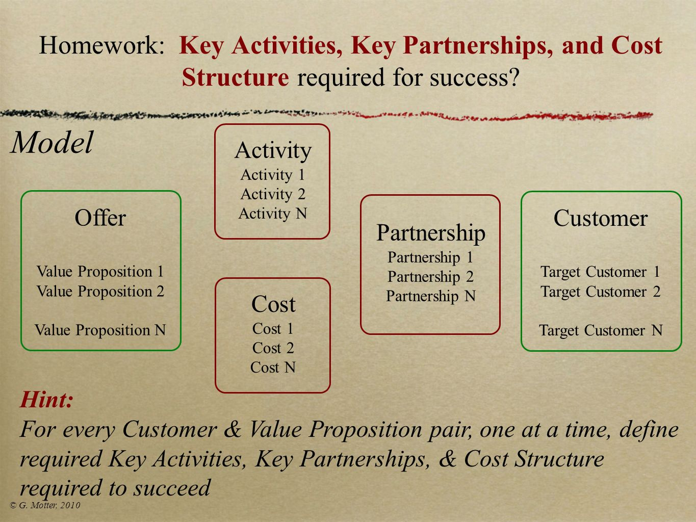 Homework: Key Activities, Key Partnerships, and Cost Structure required for success