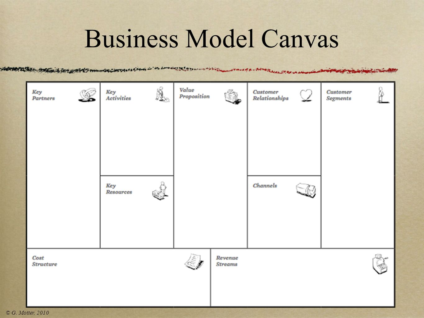 Business Model Canvas © G. Motter, 2010