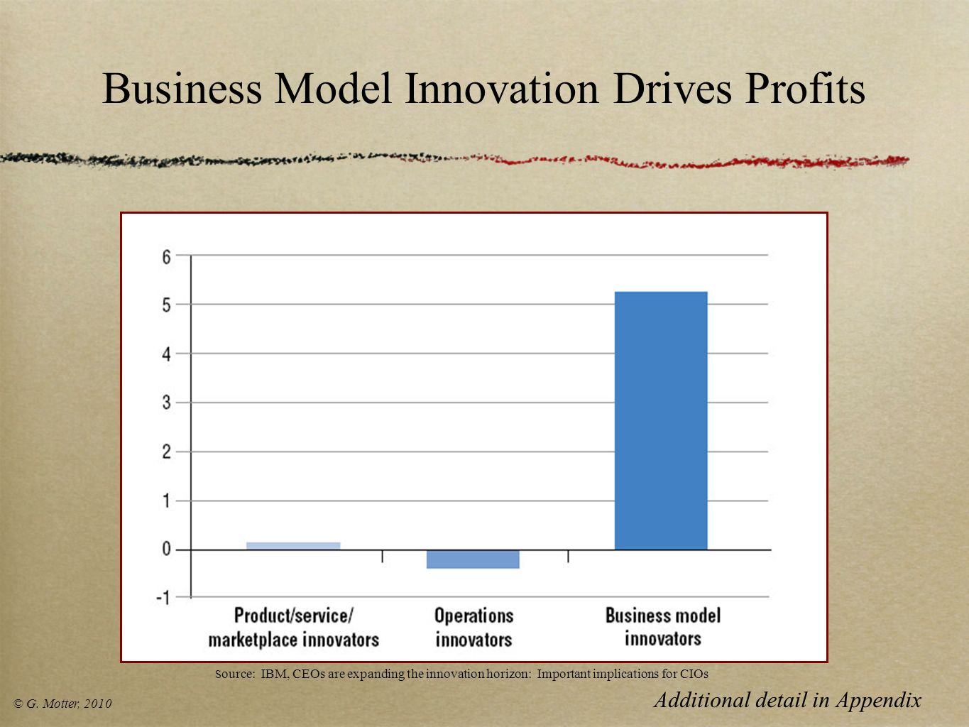 Business Model Innovation Drives Profits