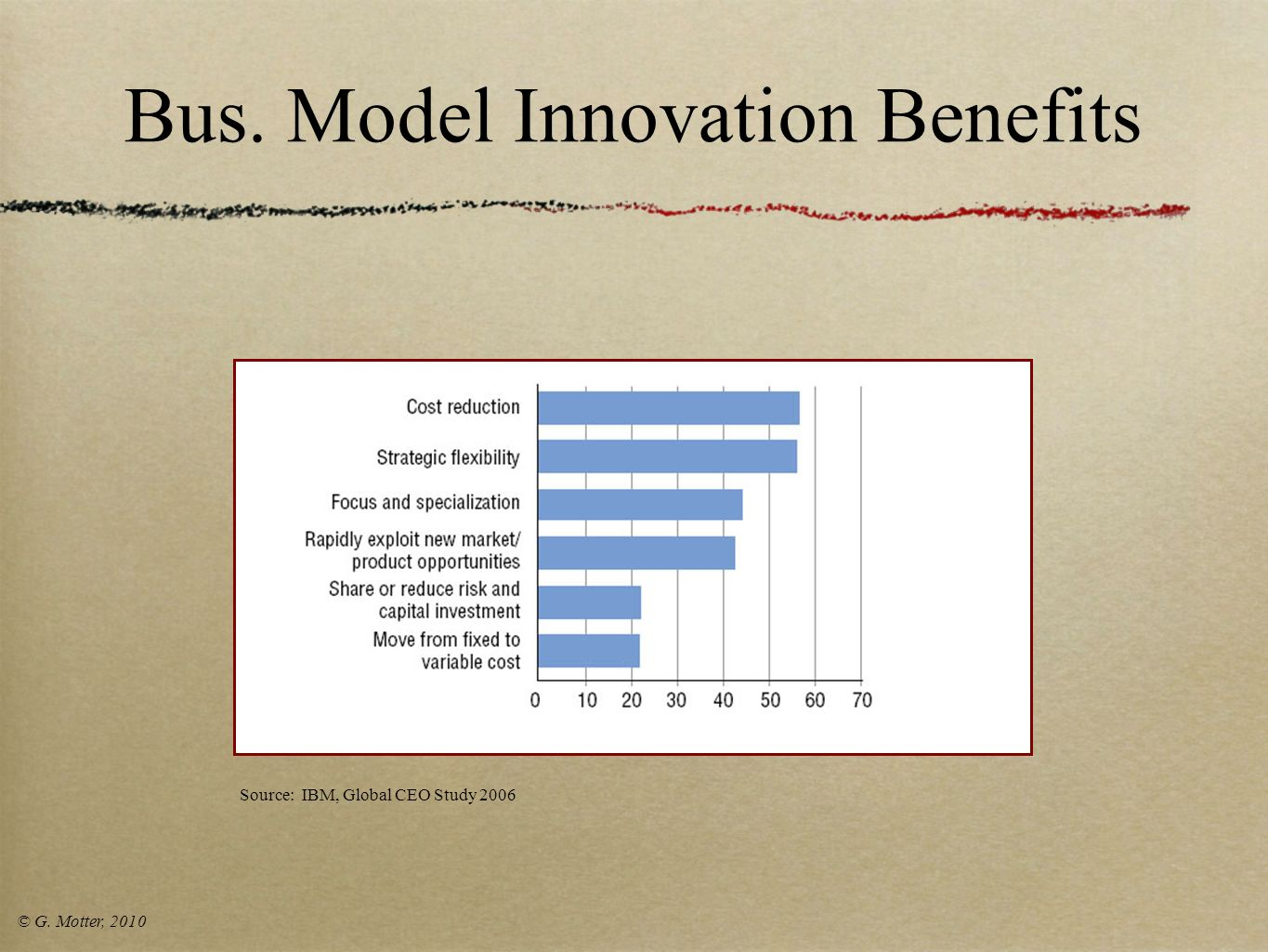 Bus. Model Innovation Benefits