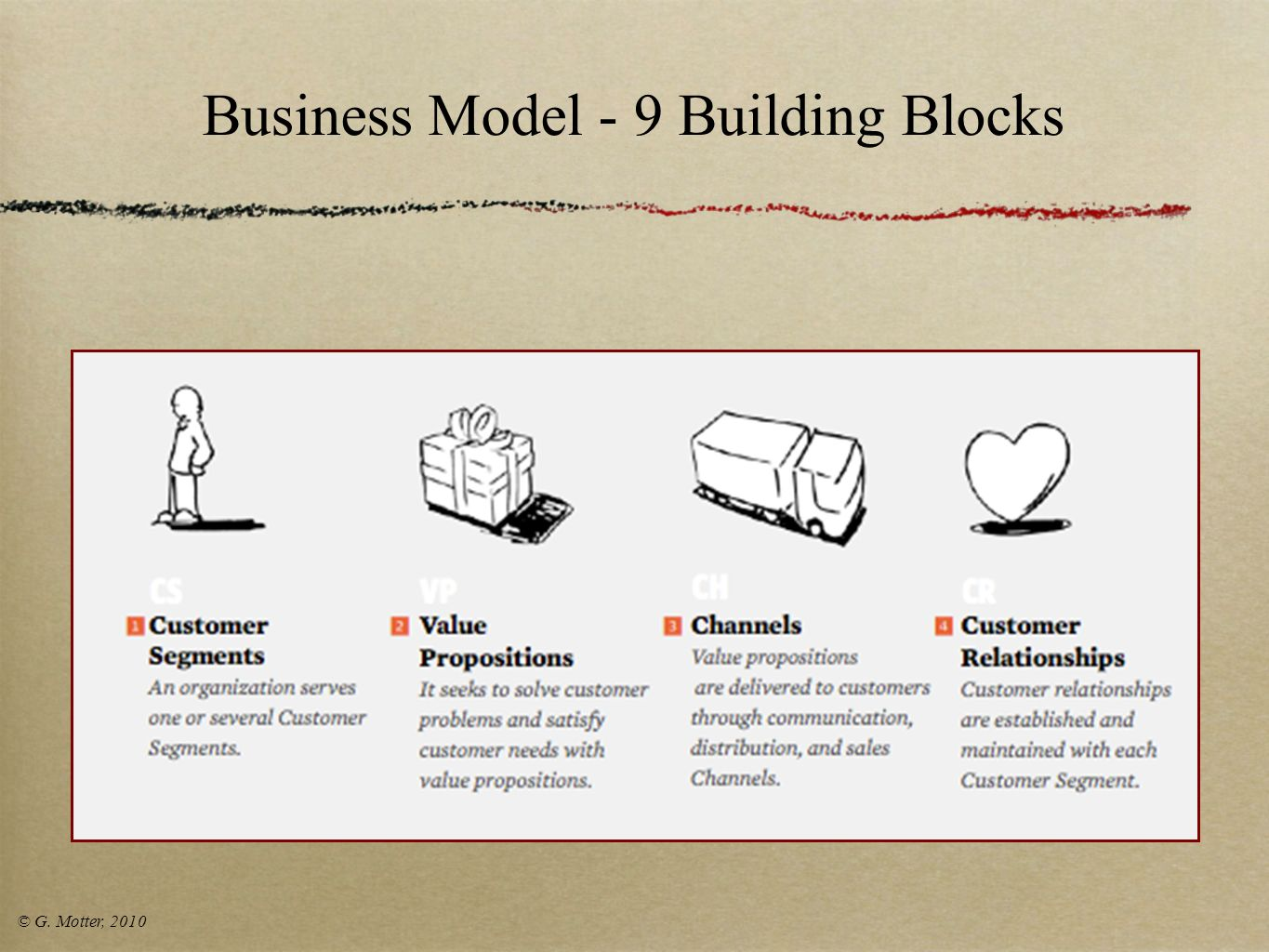 Business Model - 9 Building Blocks