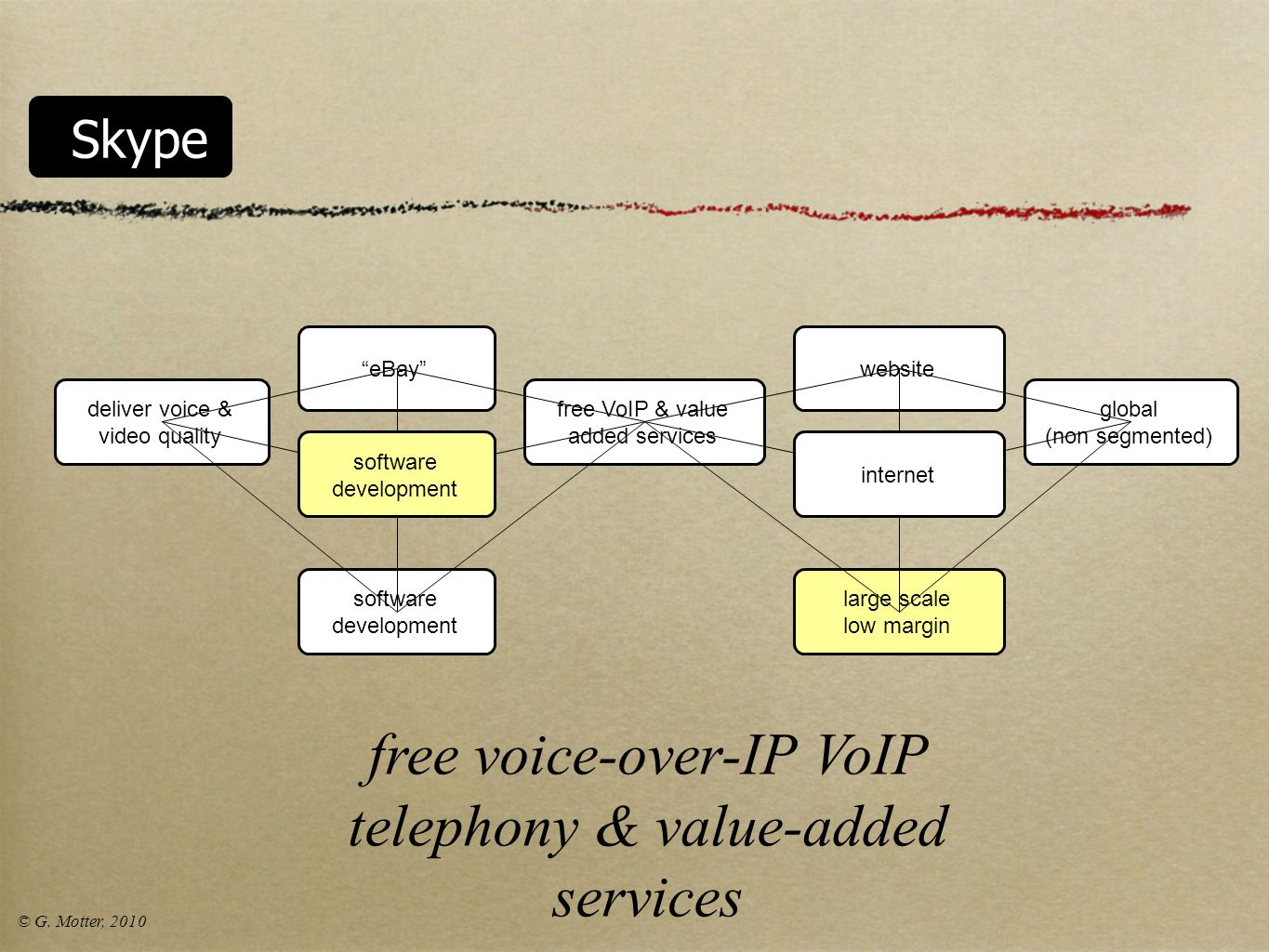 free voice-over-IP VoIP telephony & value-added services
