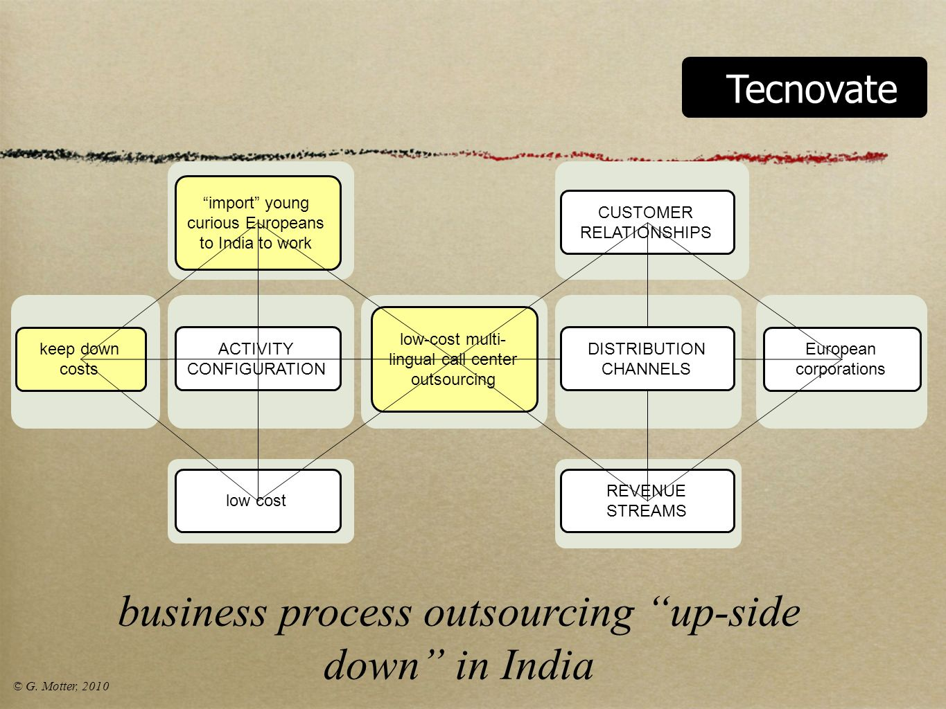 business process outsourcing up-side down in India