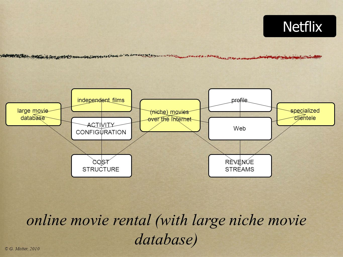 online movie rental (with large niche movie database)