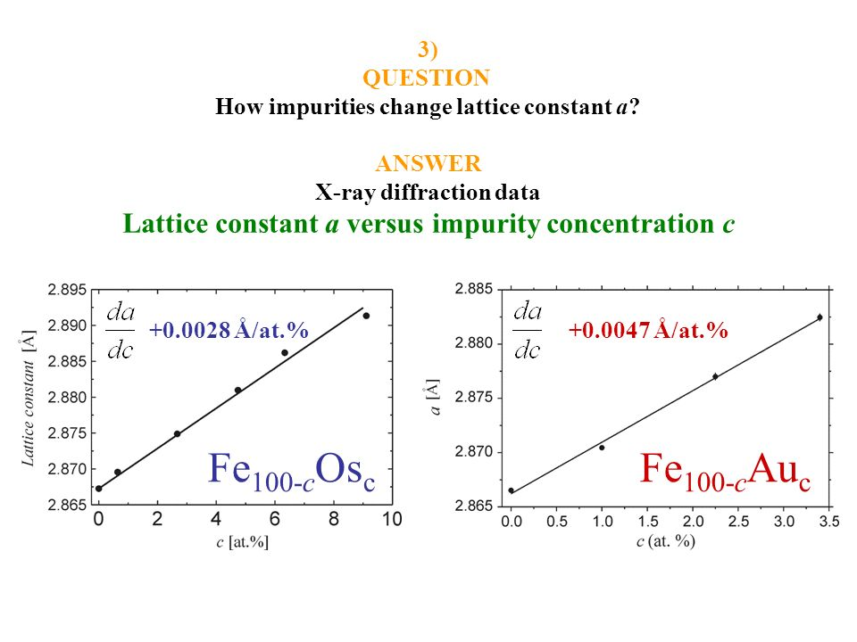 3) QUESTION. How impurities change lattice constant a ANSWER. X-ray diffraction data. Lattice constant a versus impurity concentration c.