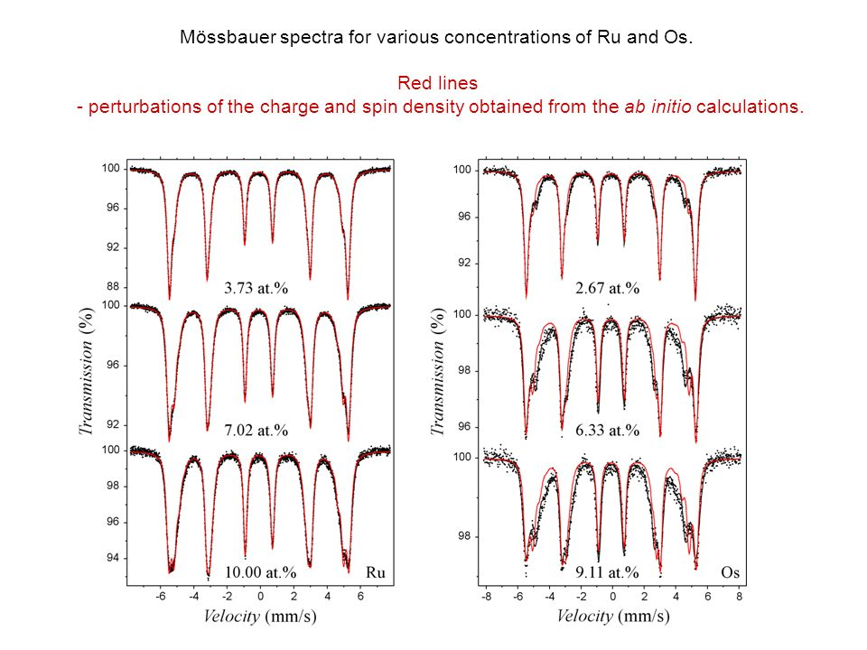 Mössbauer spectra for various concentrations of Ru and Os.