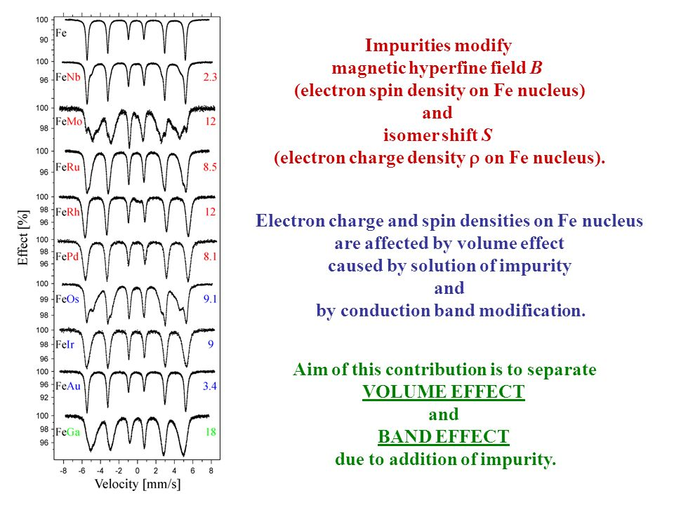 magnetic hyperfine field B (electron spin density on Fe nucleus) and