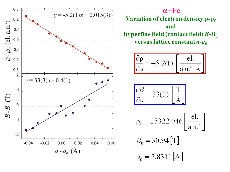 Fe Variation of electron density -0 and