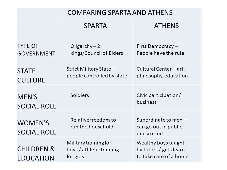 compare athens and sparta essay
