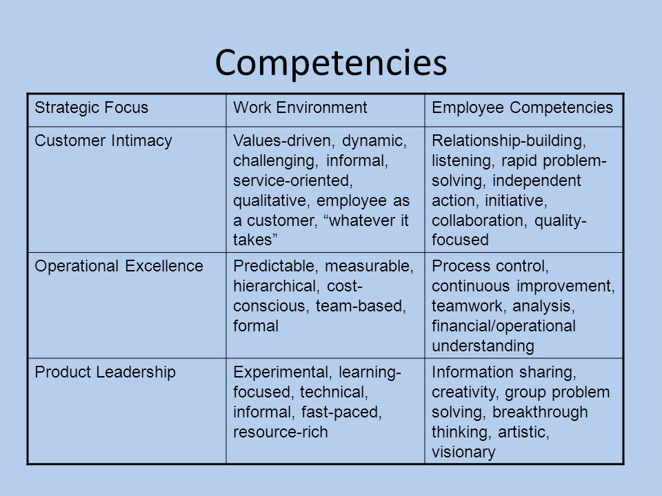 competence in the work environment essay
