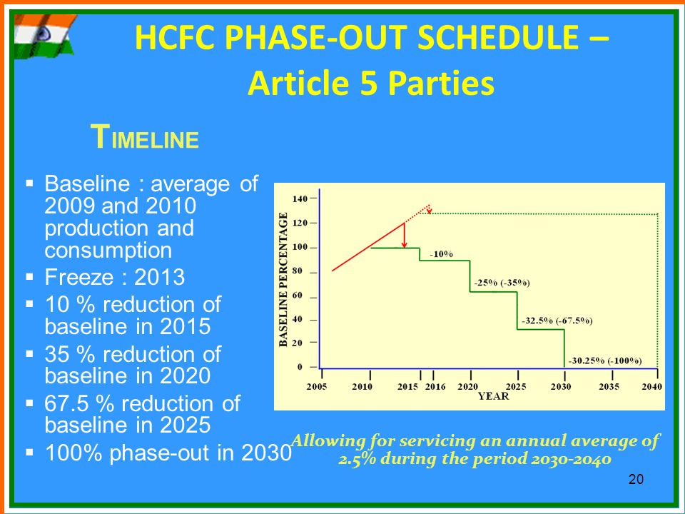 HCFC PHASE-OUT SCHEDULE – Article 5 Parties
