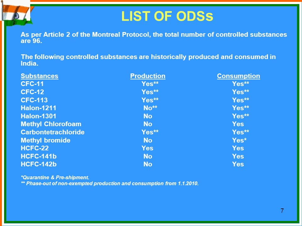 LIST OF ODSs As per Article 2 of the Montreal Protocol, the total number of controlled substances are 96.