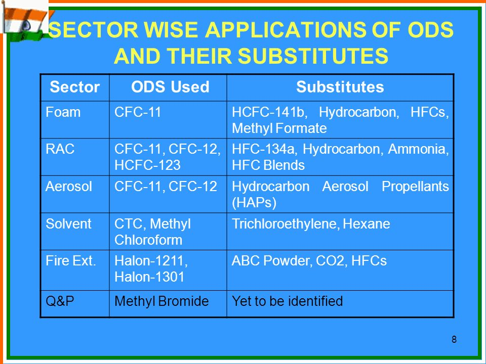 SECTOR WISE APPLICATIONS OF ODS AND THEIR SUBSTITUTES