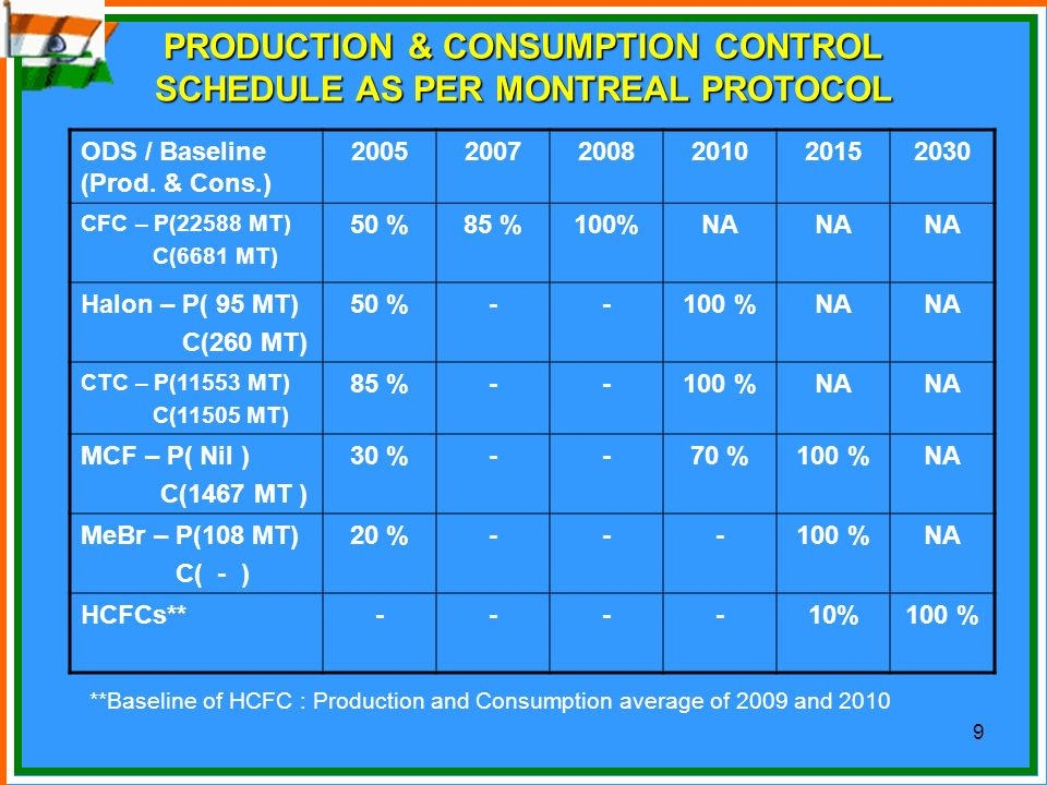PRODUCTION & CONSUMPTION CONTROL SCHEDULE AS PER MONTREAL PROTOCOL