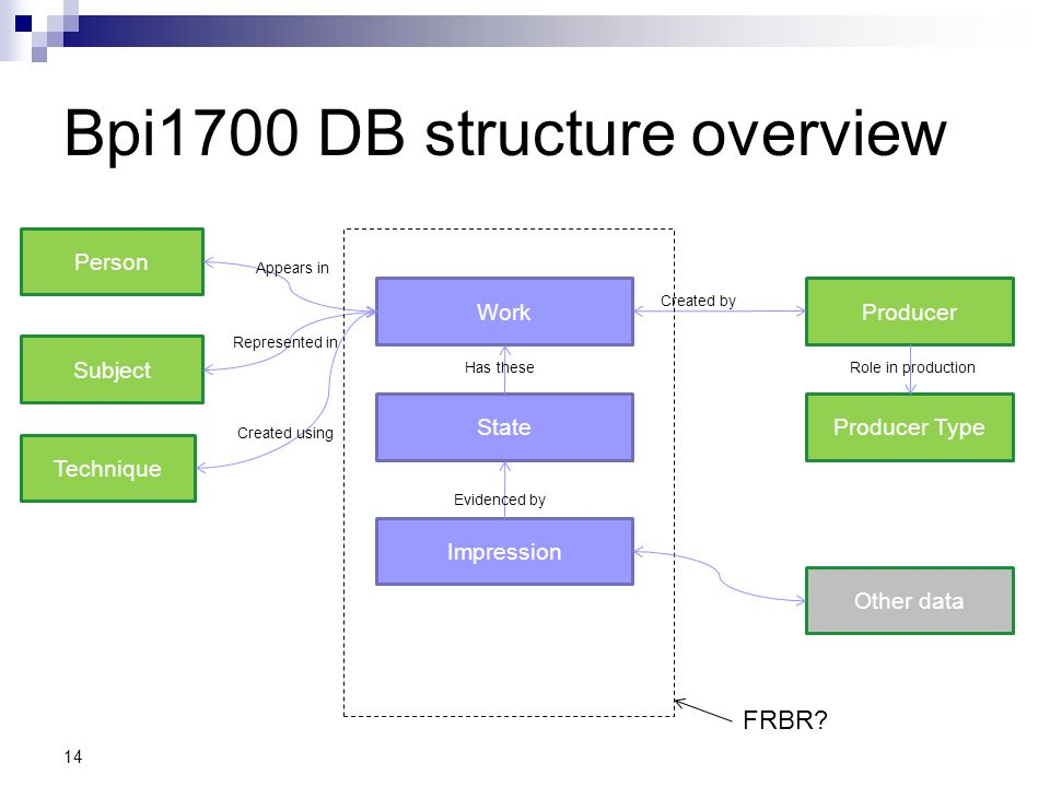 Bpi1700 DB structure overview