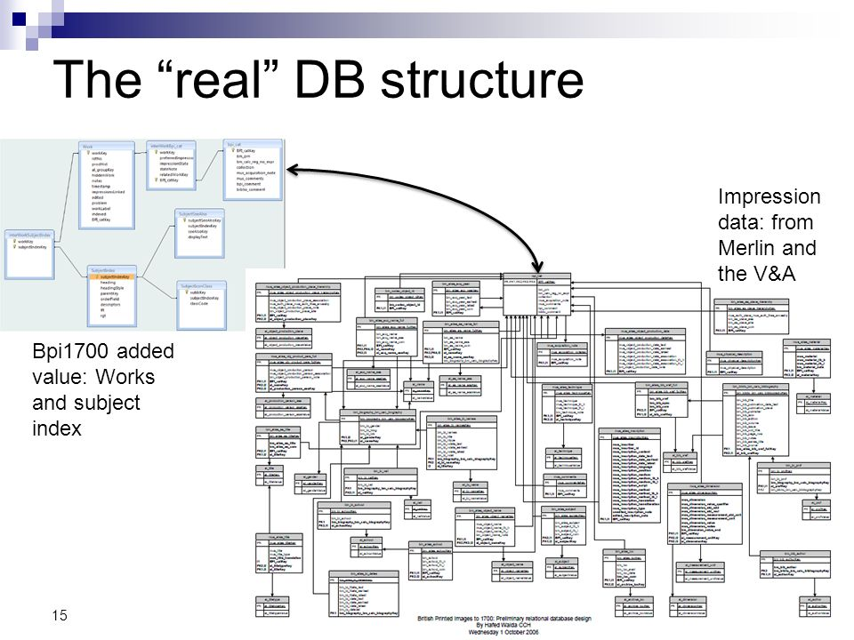 The real DB structure