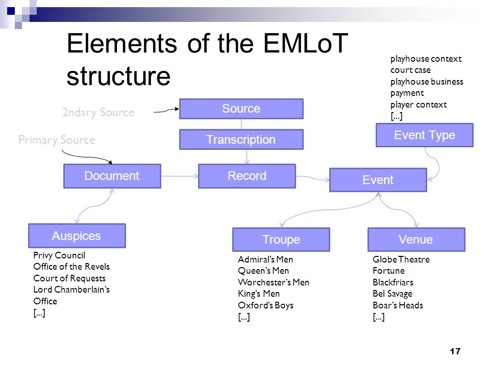 Elements of the EMLoT structure