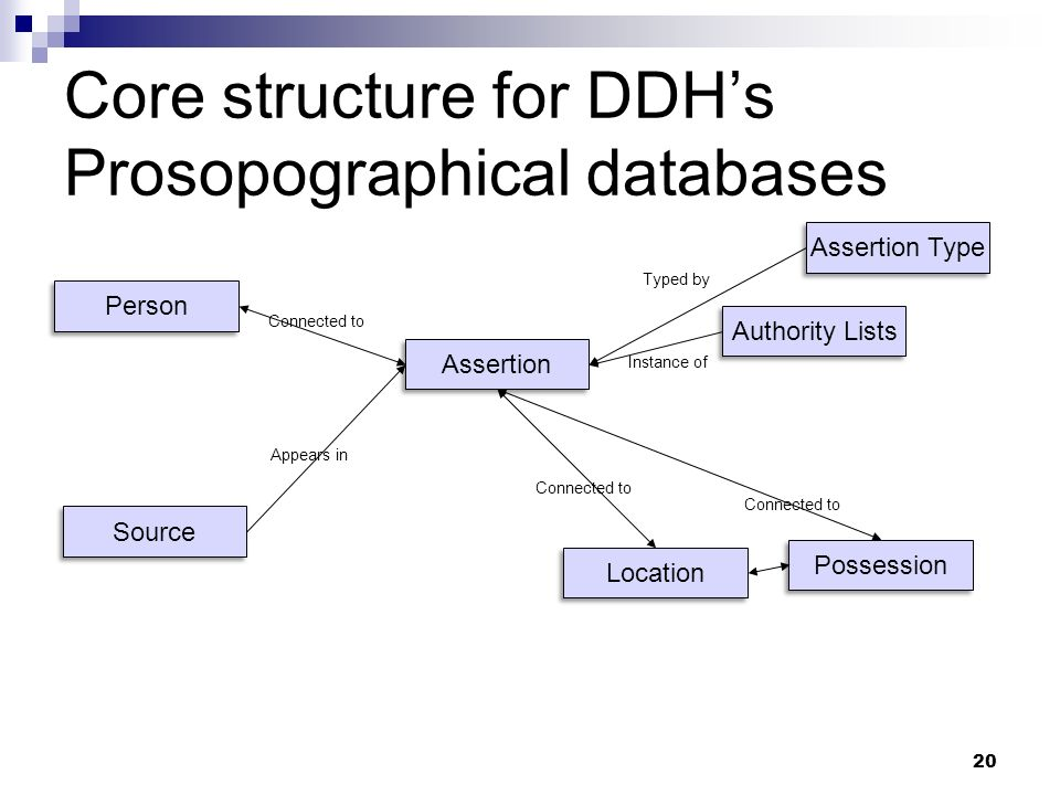 Core structure for DDH's Prosopographical databases