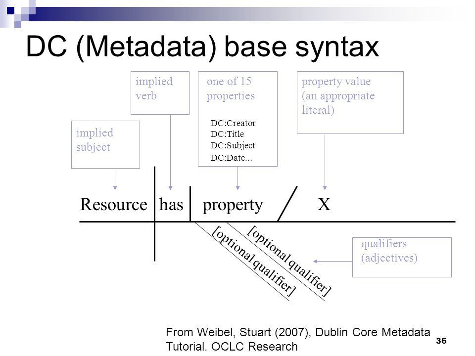 DC (Metadata) base syntax