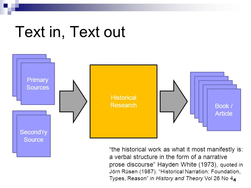 Text in, Text out Source Source Primary Sources Historical Research