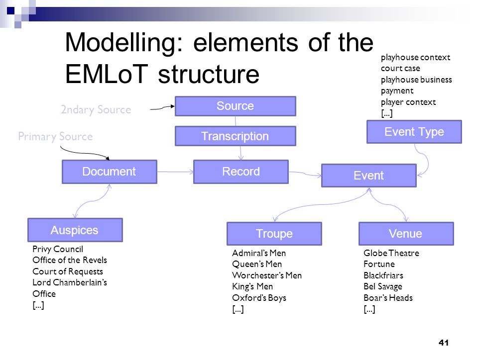 Modelling: elements of the EMLoT structure