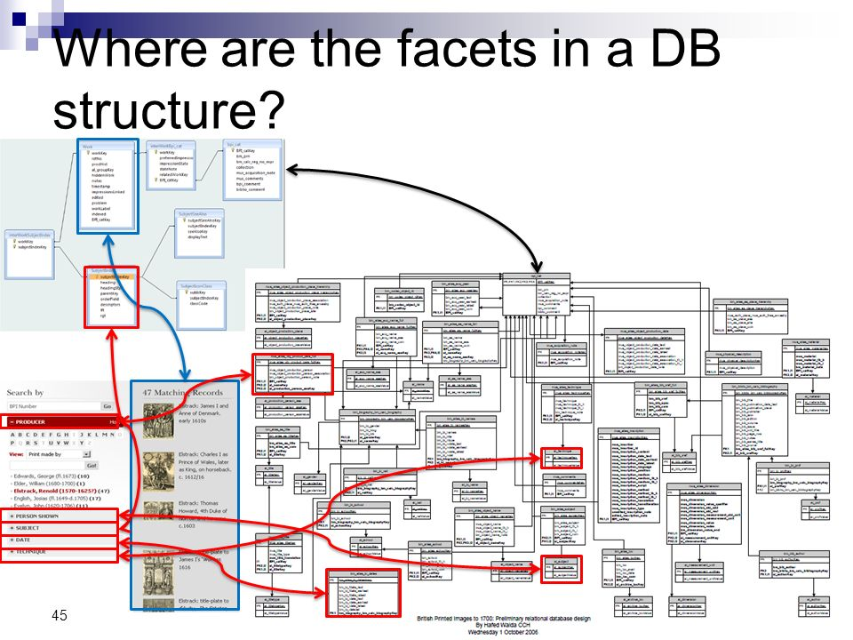 Where are the facets in a DB structure