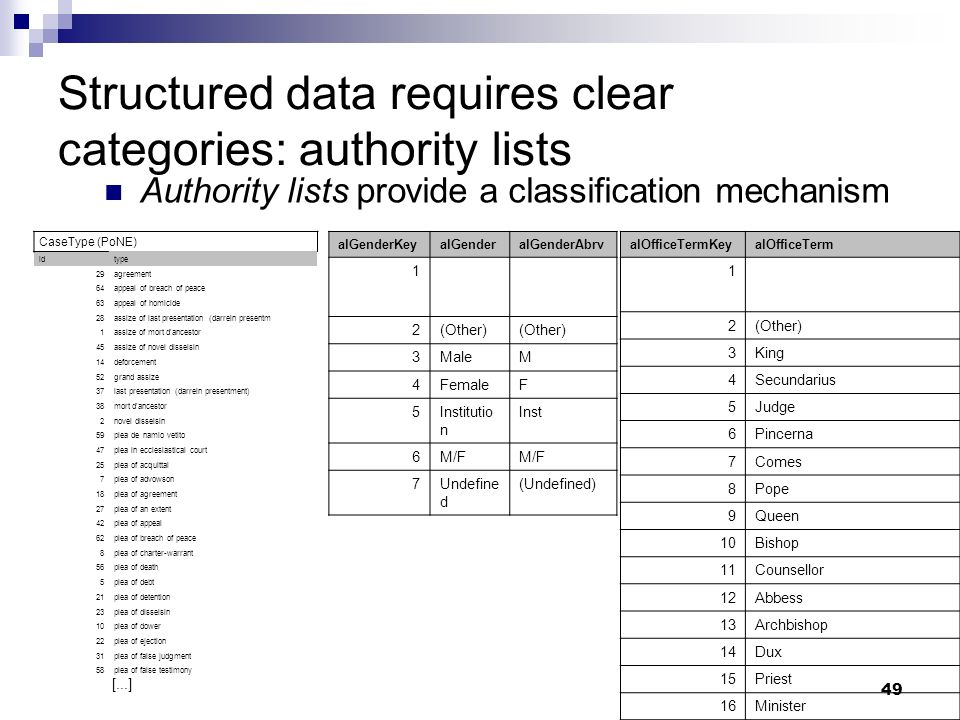 Structured data requires clear categories: authority lists