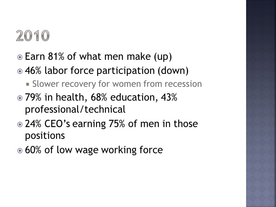 2010 Earn 81% of what men make (up)
