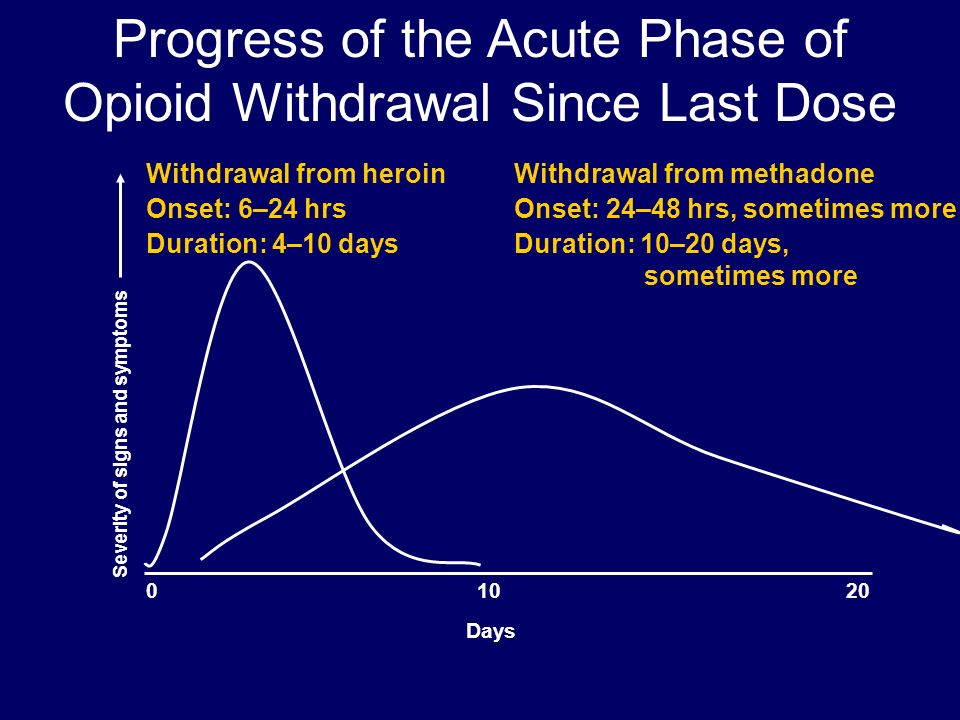 Progress+of+the+Acute+Phase+of+Opioid+Wi