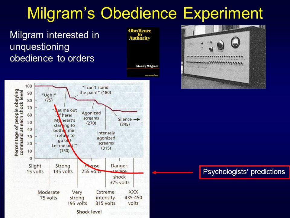 the different factors that affect obedience Personal factors that influence individual than purely the situation must affect obedience of individual differences on independent behaviour (6.