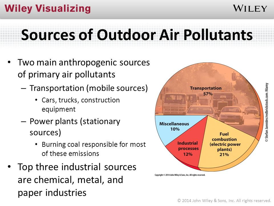 the anthropogenic effects of pollutants Anthropogenic: any effect caused by humans air pollution controls a number of approaches are possible for the reduction of air pollutants.