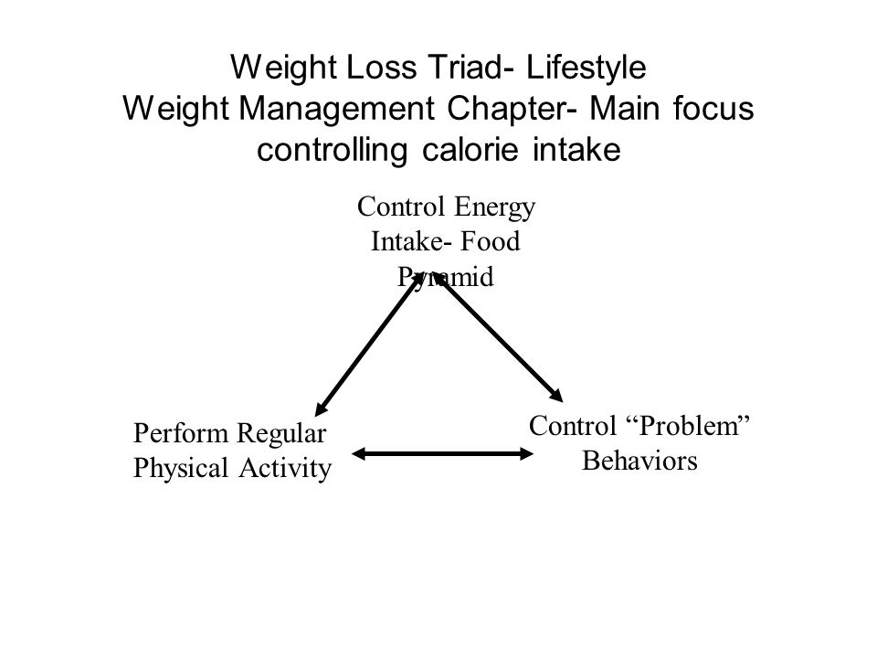Weight Loss Triad- Lifestyle Weight Management Chapter- Main focus controlling calorie intake