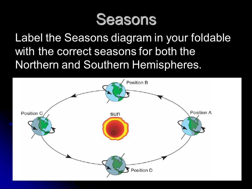 Relationship Between the Earth, Moon and Sun - ppt video ...