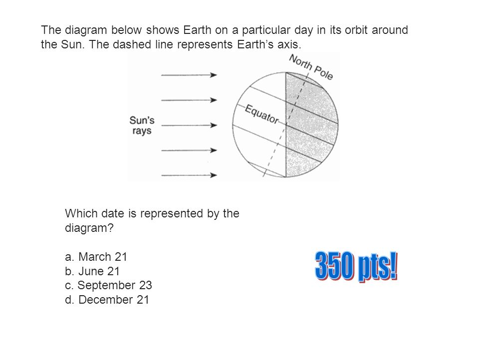 The diagram below shows Earth on a particular day in its orbit around the  Sun.
