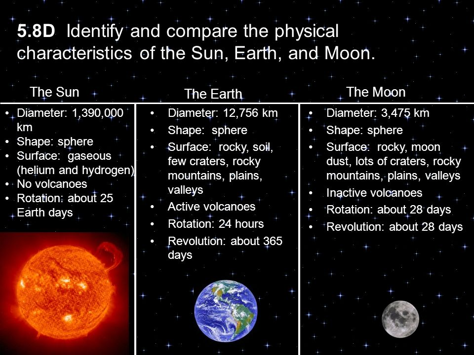 compare moon sun earth - photo #38