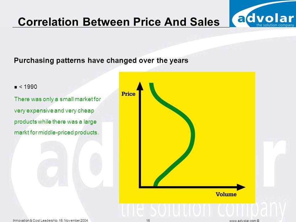 Correlation Between Price And Sales