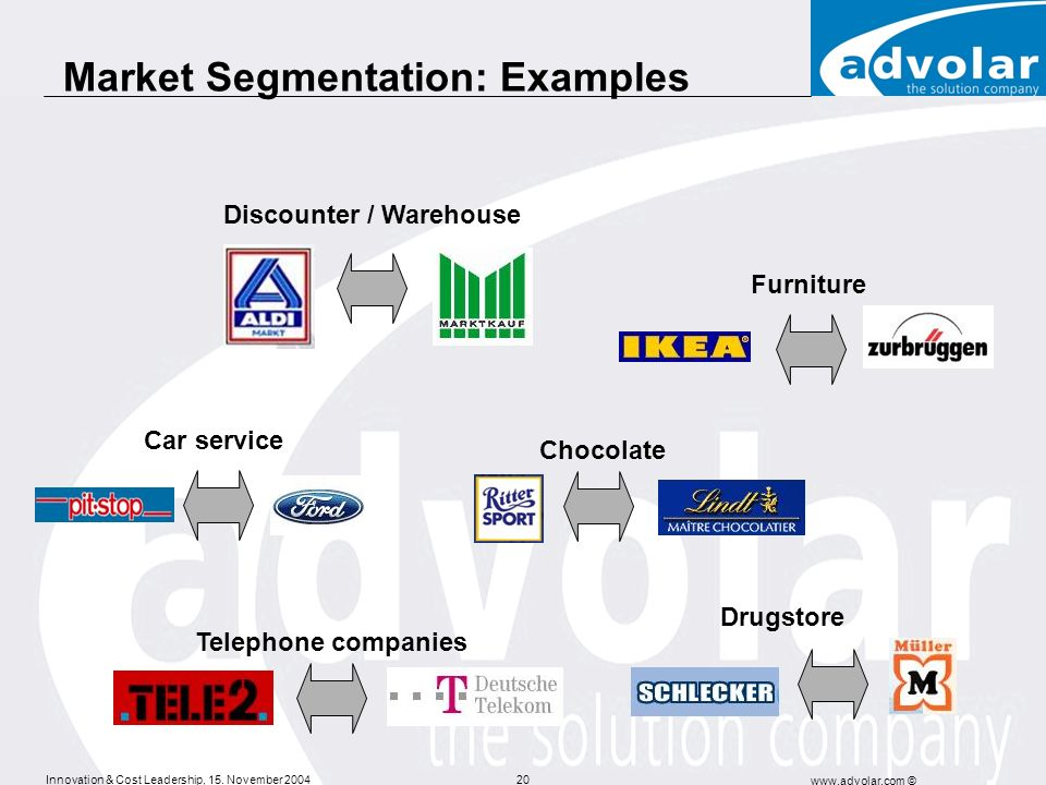 Market Segmentation: Examples
