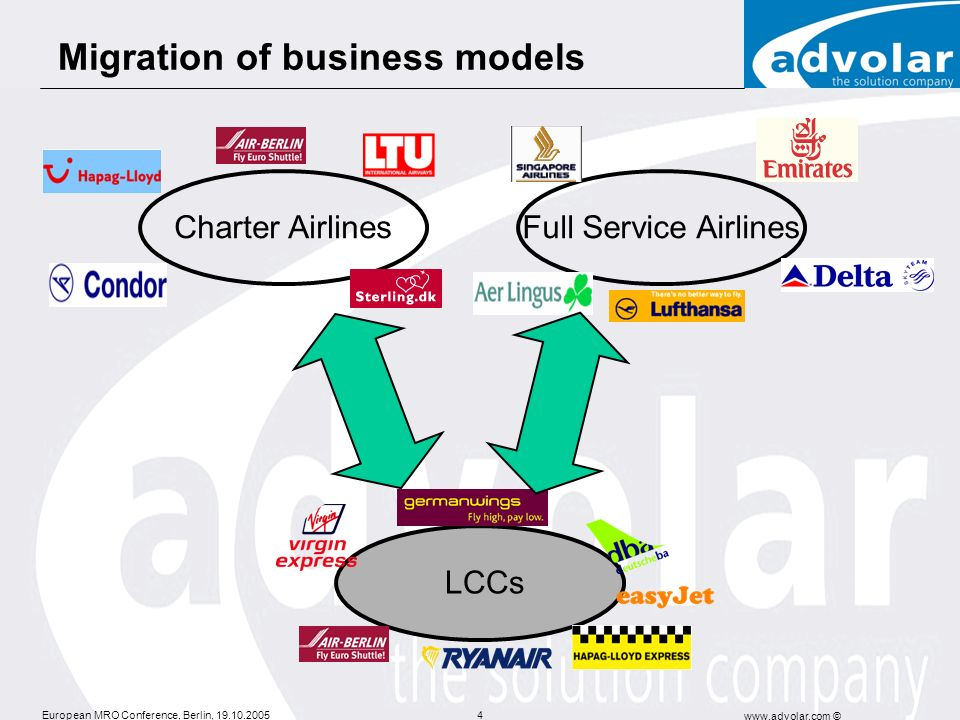 Migration of business models