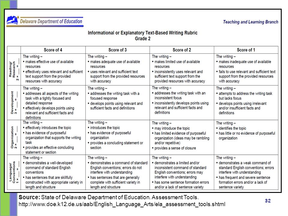 Aligning your Assessment with the EAL Continuum