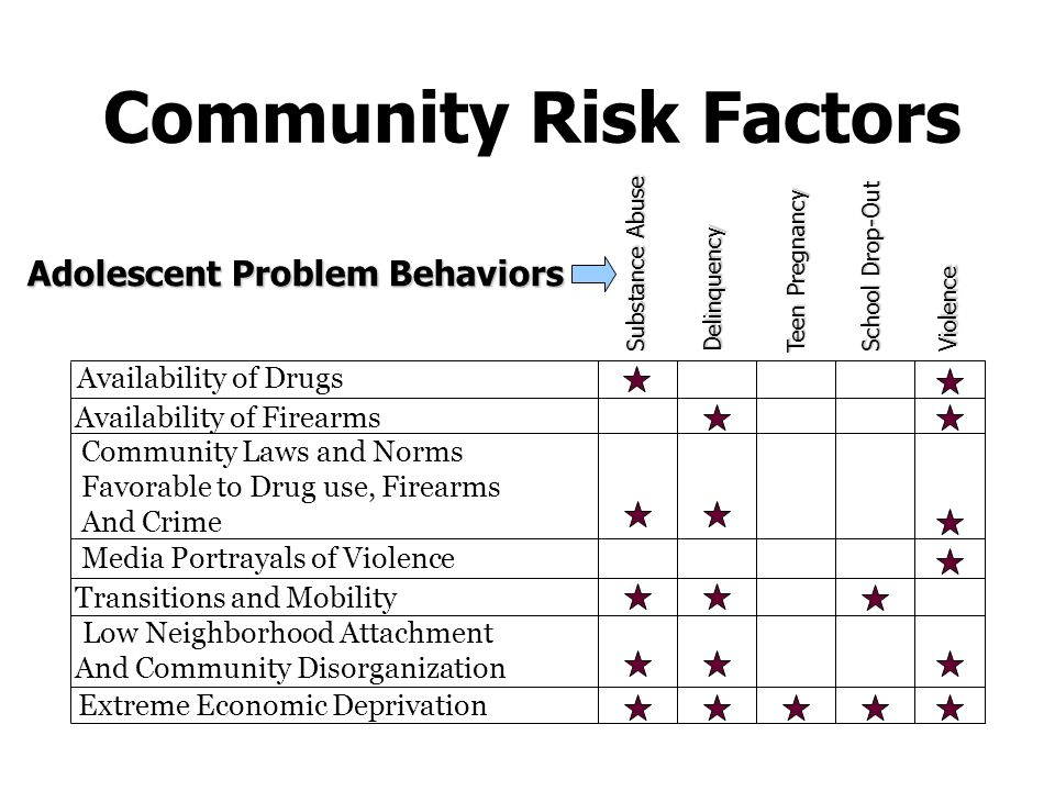 youth drinking risk factors and consequences Risk and protective factors risk factors are characteristics within the individual or binge use, ever use) or the consequences of use (eg drinking driving.