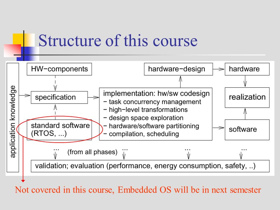 Microprocessor System Design Course