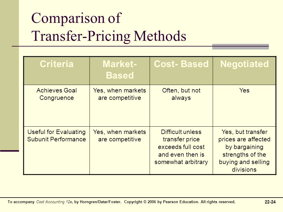 transfer pricing and fair market value Who has heard of ernst & young transfer pricing subscribe [email protected] o  you basically try to figure out if intercompany prices are fair (at market value.