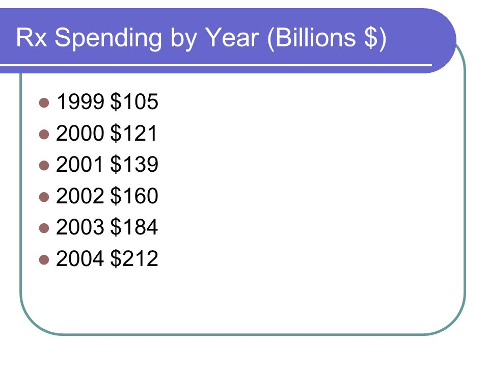 Rx Spending by Year (Billions $)