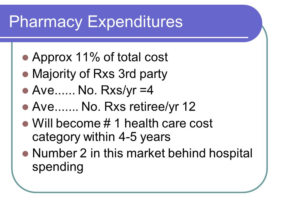Pharmacy Expenditures