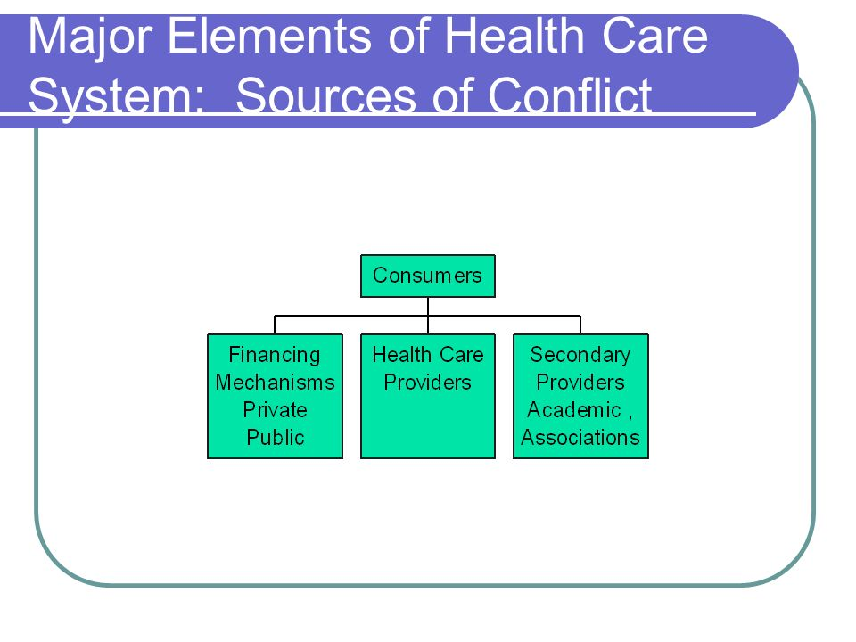 Major Elements of Health Care System: Sources of Conflict