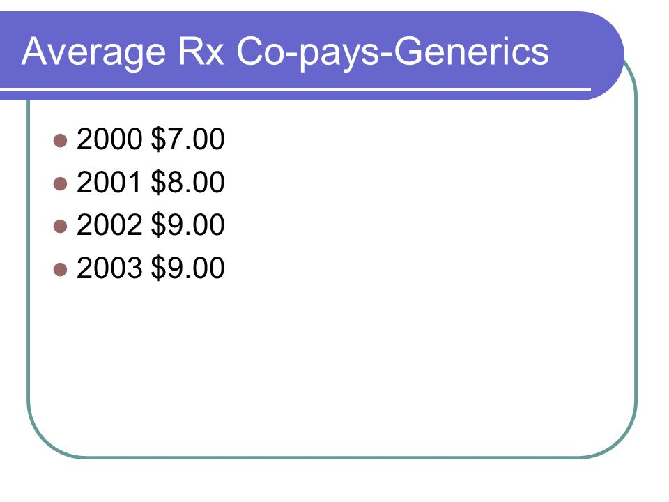 Average Rx Co-pays-Generics