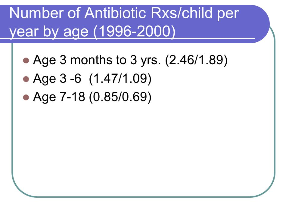 Number of Antibiotic Rxs/child per year by age (1996-2000)