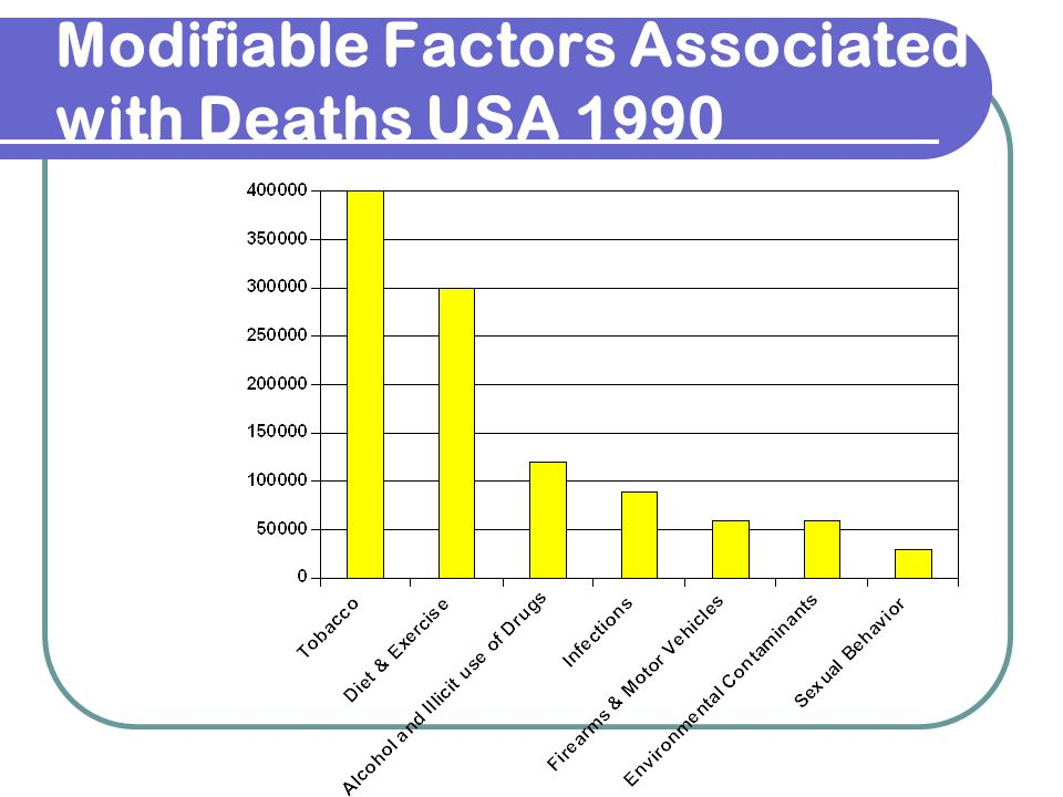 Modifiable Factors Associated with Deaths USA 1990