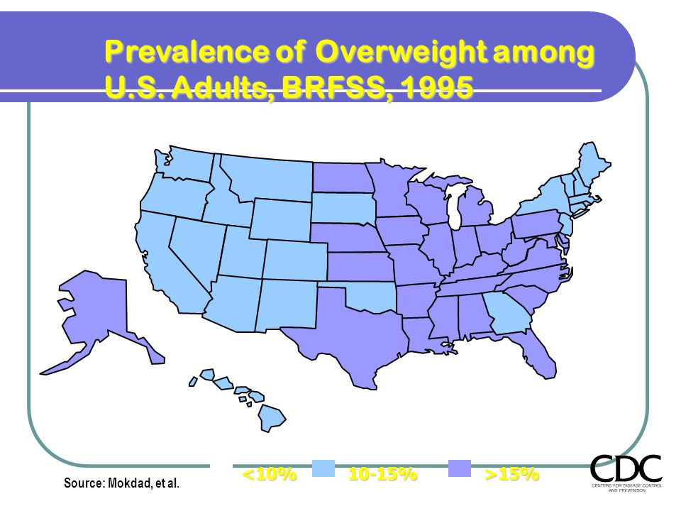 Prevalence of Overweight among U.S. Adults, BRFSS, 1995